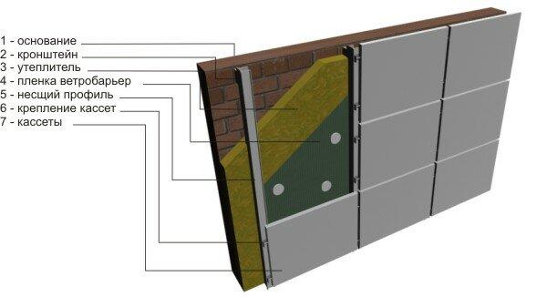 вентилируемые фасады - схема монтажа.